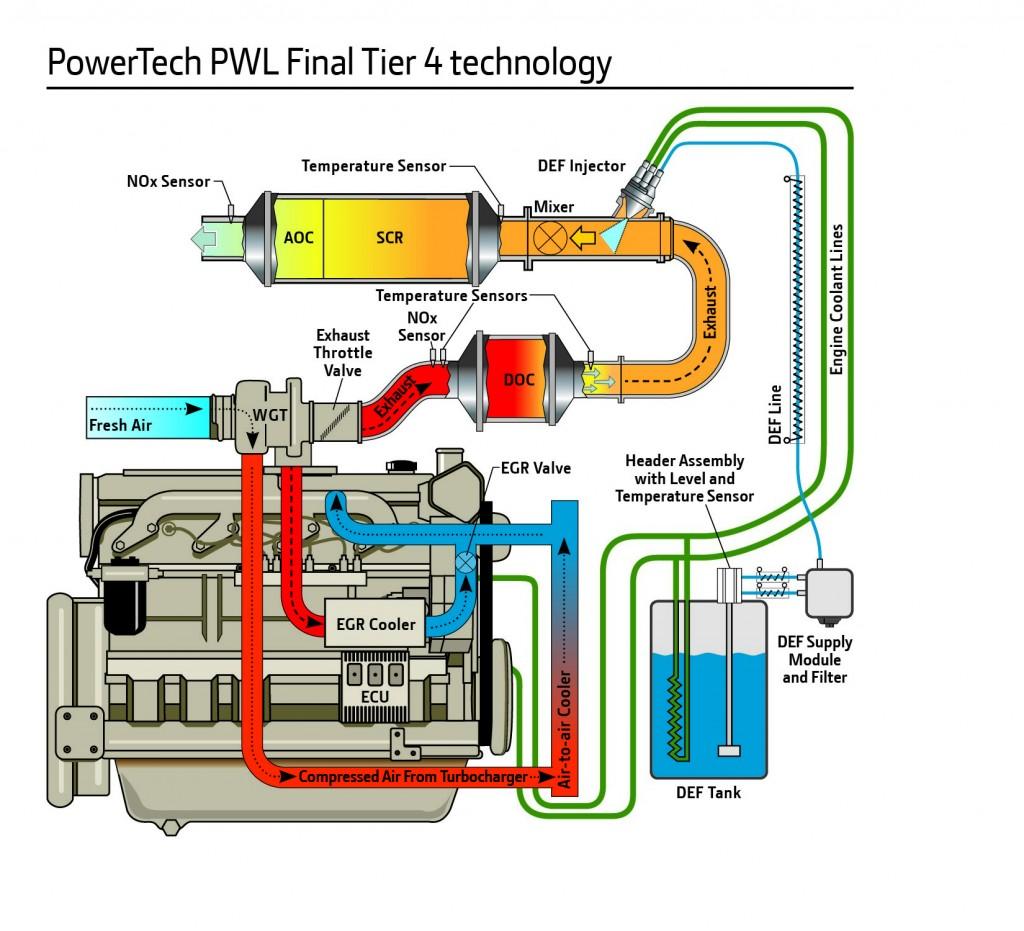 PWL 4.5L engine, no DPF
