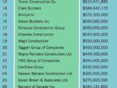 top contractors 2020