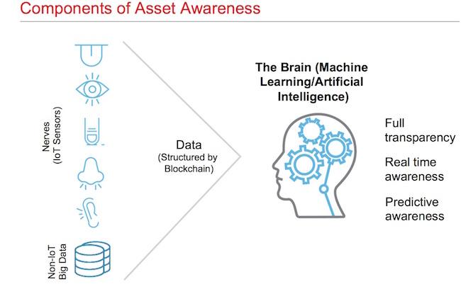 component of asset awareness