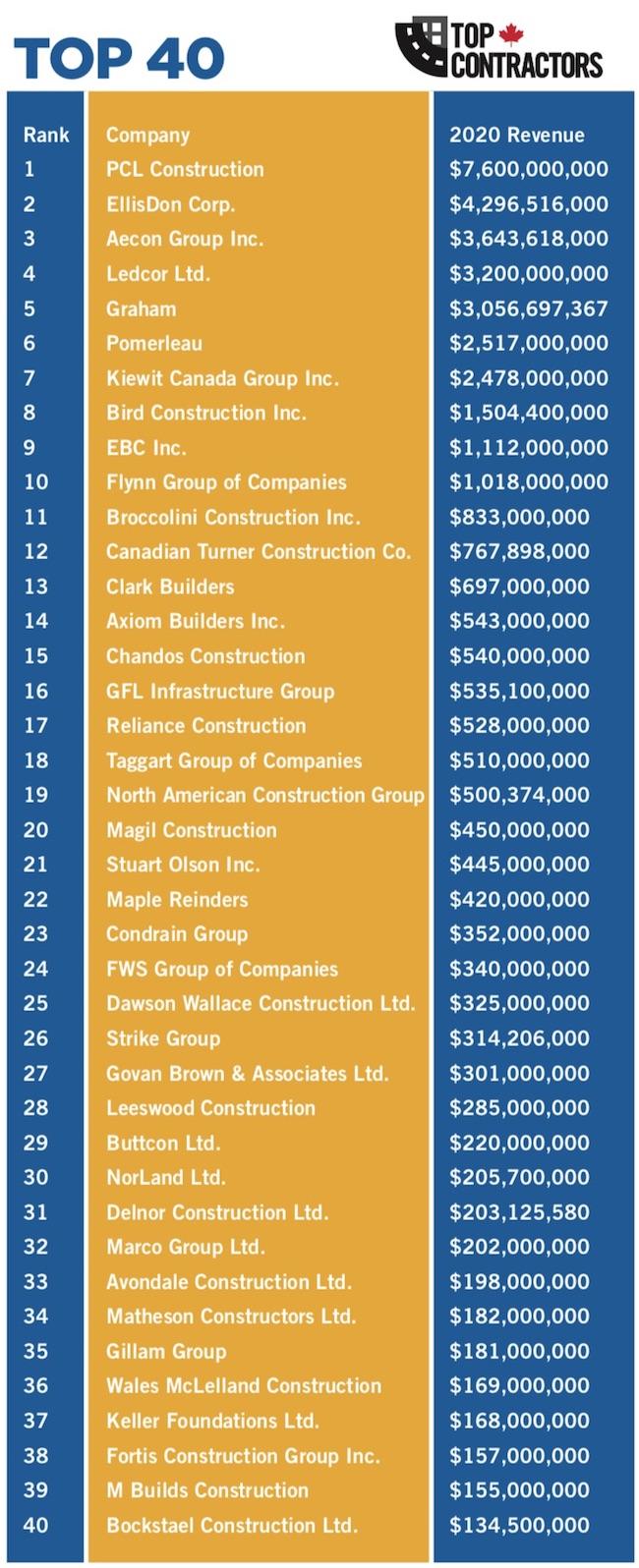 top contractors 2021